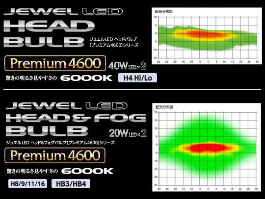 LED ヘッド & フォグバルブ プレミアム4600シリーズ